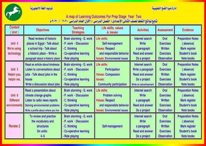 نواتج التعلم - لغة إنجليزية للمرحلة الاعدادية 2020/2021 51170