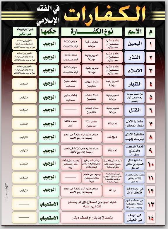 أنواع الكفارات و أحكامها في الفقه الإسلامي مجمعة في ورقة واحدة 51300