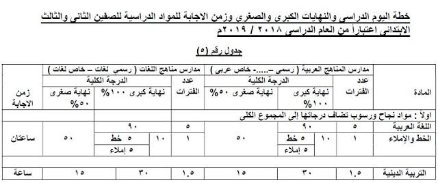 بالمستندات.. كيفية احتساب الدرجات لطلاب الصفوف الابتدائية وفقًا للأنشطة والحضور والسلوك 5176