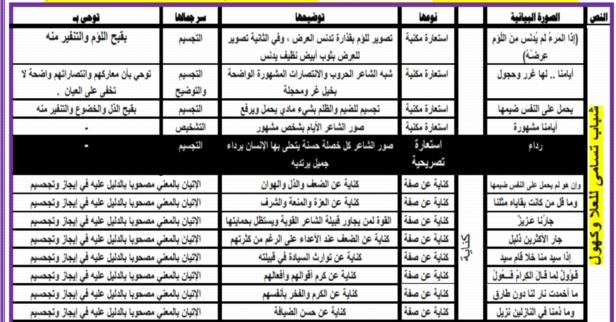 مظاهر الجمال لنصوص الصف الاول الثانوي ترم أول 2019 أ/ محمود الشاذلي 5189