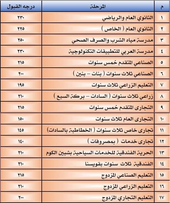 تنسيق القبول بالثانوي العام 2021 / 2022 محافظة المنوفية 53509-10