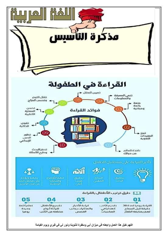 مذكرة التأسيس المطورة في اللغة العربية لكي جي والصفوف الأولية أ/ محمود خشبة 54219