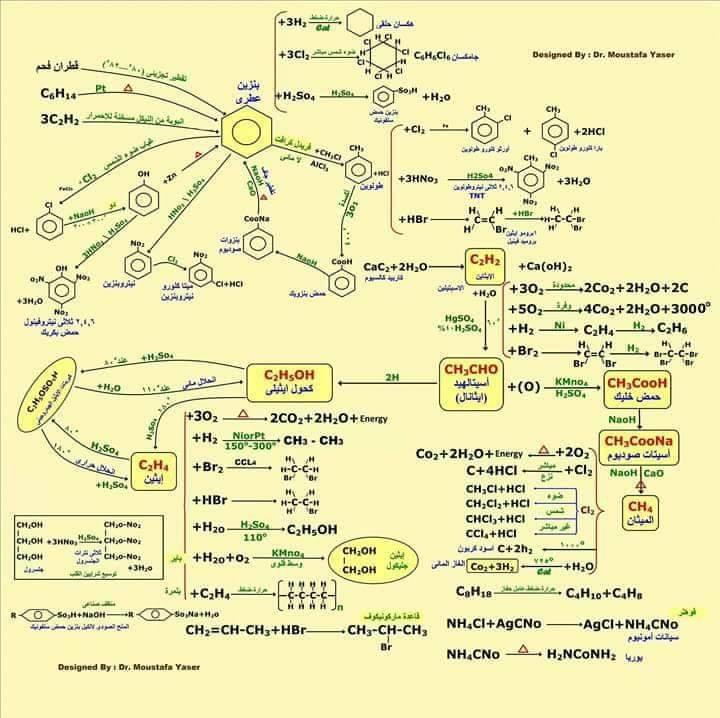 أهم المخططات والمقارنات فى منهج الكيمياء للثانوية العامة مستر إيهاب سعيد 54220510