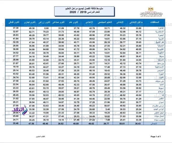 """من 33 الى 76 .. التعليم تعلن متوسط كثافة الفصول بالمدارس """"مستند"""" 54223"""