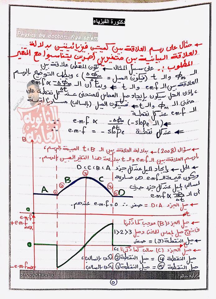 6 ورقات مهمين جدا للرسم البياني في الفيزياء للصف الثالث الثانوي د/ أيه سالم 5432