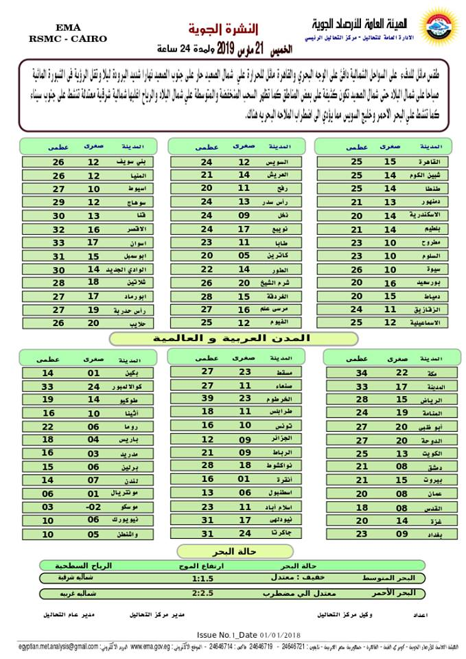 طقس الخميس 21 مارس 2019.. دافئ نهاراً شديد البرودة ليلا والعظمى بالقاهرة 25 درجة 54521310
