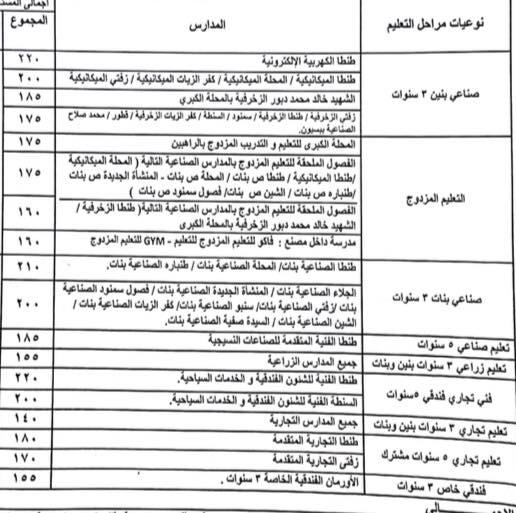 تنسيق القبول بالثانوي العام لمحافظة الغربية للعام 2018 - 2019 5510