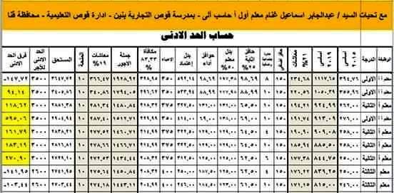 فروق الحد الأدنى لمرتبات جميع درجات المعلمين 55149