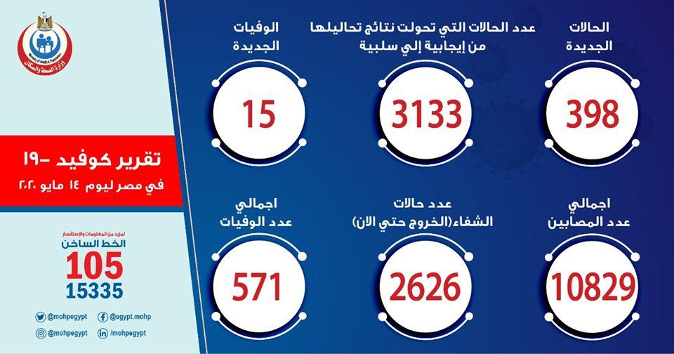 الصحة: تسجيل إصابة 398 حالة جديدة بفيروس كورونا و15 حالة وفاة 55207