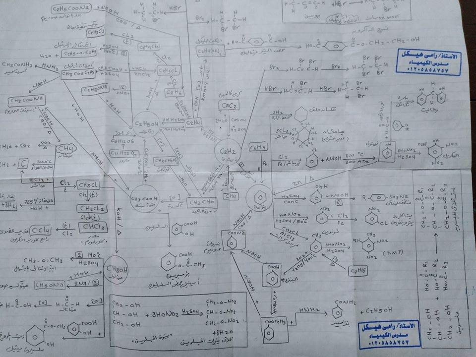 معادلات الكيمياء العضوية كلها فى مخطط عبقرى 55412