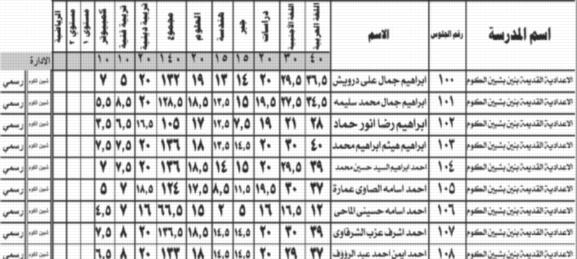 نتيجة الشهادة الإعدادية محافظة المنوفية 556610