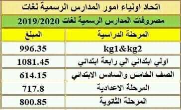 بيان تفصيلي بمصروفات المدارس الرسمية واللغات 2019 / 2020 5758