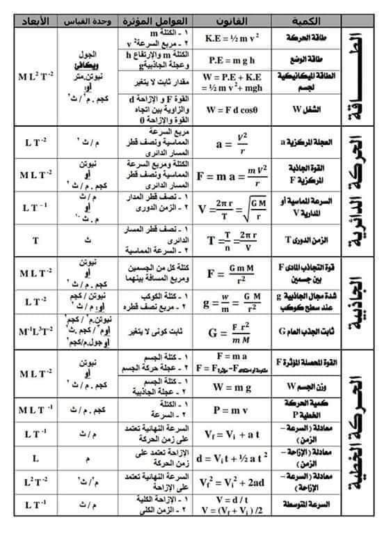 ملخص قوانين فيزياء اولى ثانوي في ورقة واحدة 59815110
