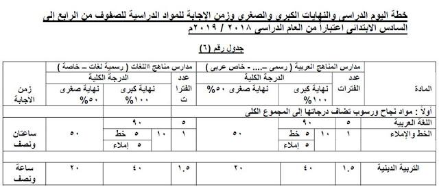 بالمستندات.. كيفية احتساب الدرجات لطلاب الصفوف الابتدائية وفقًا للأنشطة والحضور والسلوك 6157