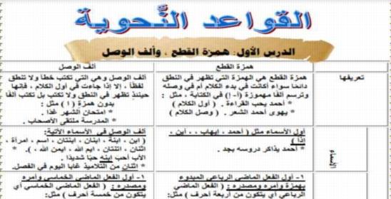 افضل ملخص نحو للصف الأول الإعدادي ترم أول 2019 أ/ حسن ابو عاصم 6161