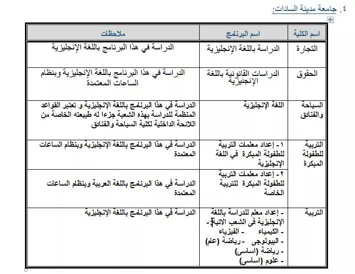 برامج الساعات المعتمدة بكليات جامعة السادات 64011