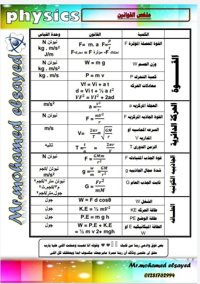 مراجعة قوانين وملاحظات فيزياء اولى ثانوى ترم ثاني في 3 ورقات