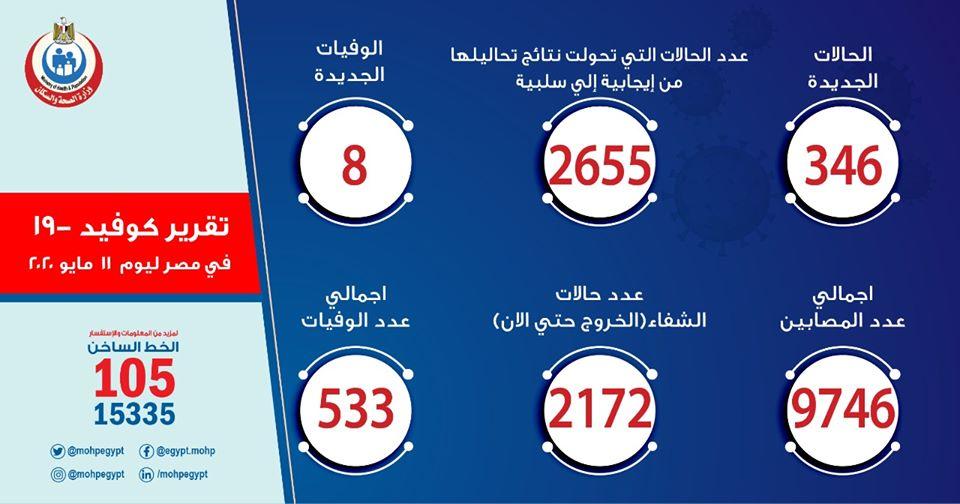 بإجمالي 9746 حالة.. الصحة: تسجيل إصابة 346 بكورونا و8 حالات وفاة.. اليوم 6685