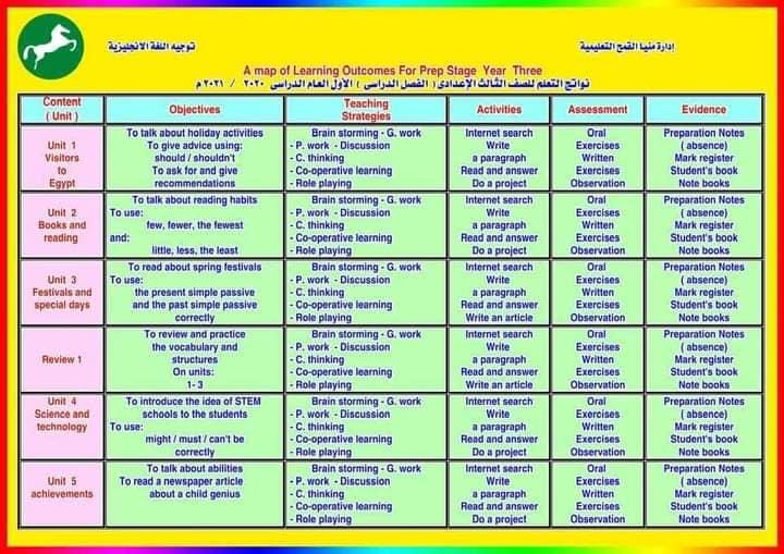 نواتج التعلم - لغة إنجليزية للمرحلة الاعدادية 2020/2021 6844