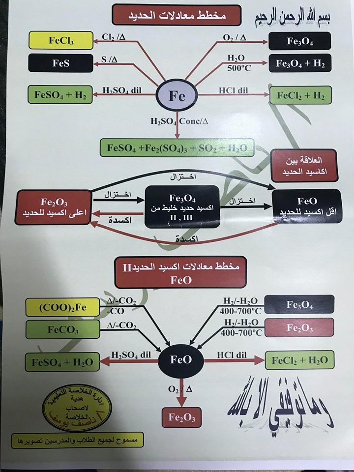 مخطط يلخص جميع معادلات الحديد في الكيمياء للثانوية العامة في ورقة واحدة 69536210