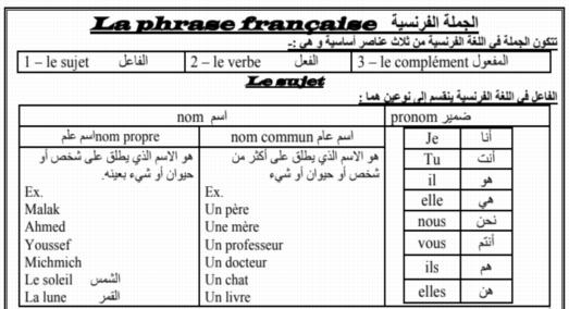 اقوى مذكرة لغة فرنسية للصف الثالث الثانوي 2019 مسيو حسام أبوالمجد 7126