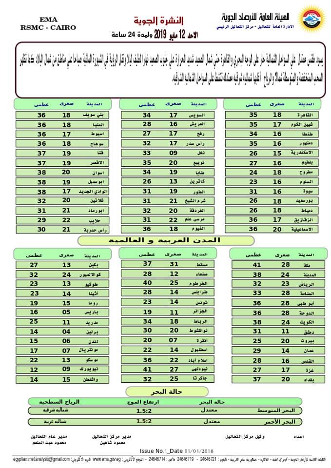الارصاد تعلن توقعات طقس الاحد 7 رمضان  7316
