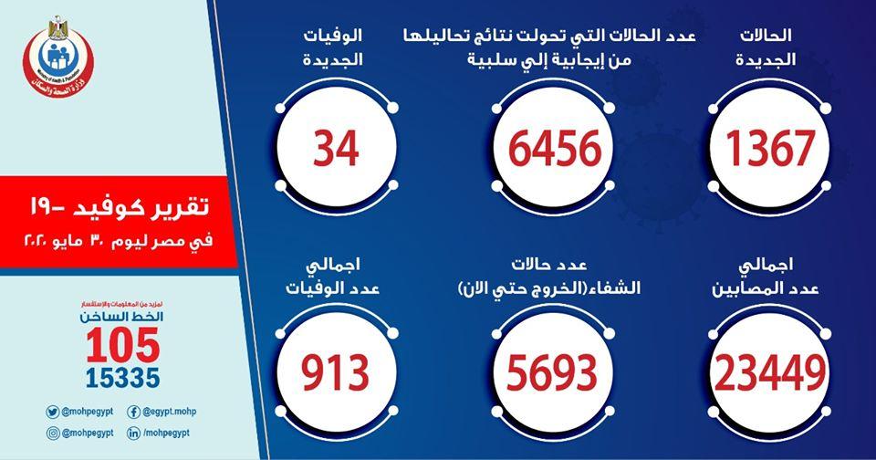 بإجمالى 23449 حالة.. الصحة تعلن تسجيل 1367 حالة كورونا جديدة ووفاة 34 حالة 7516