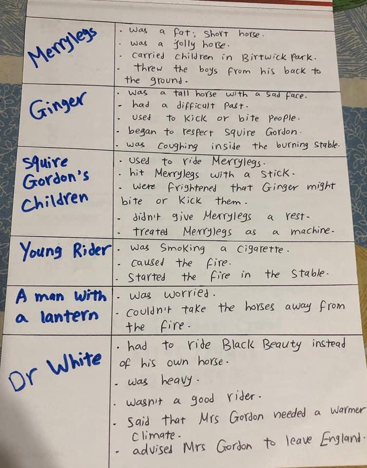 شخصيات قصة Black Beauty للصف الثالث الإعدادي حسب مواصفات الامتحان الجديدة مستر/ هيثم جلال 75226410