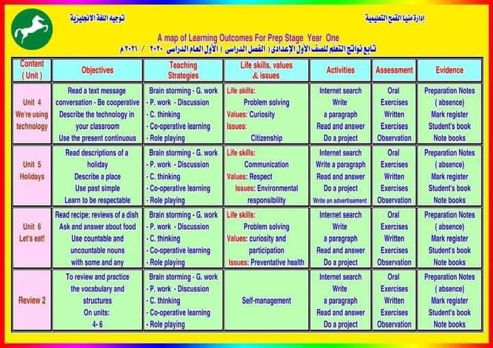 نواتج التعلم - لغة إنجليزية للمرحلة الاعدادية 2020/2021 7565