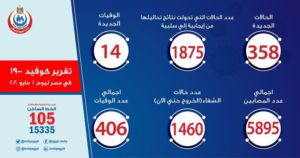 الصحة: تسجيل 358 حالة إصابة جديدة بكورونا و14 حالة وفاة.. بيان 1 مايو 7787