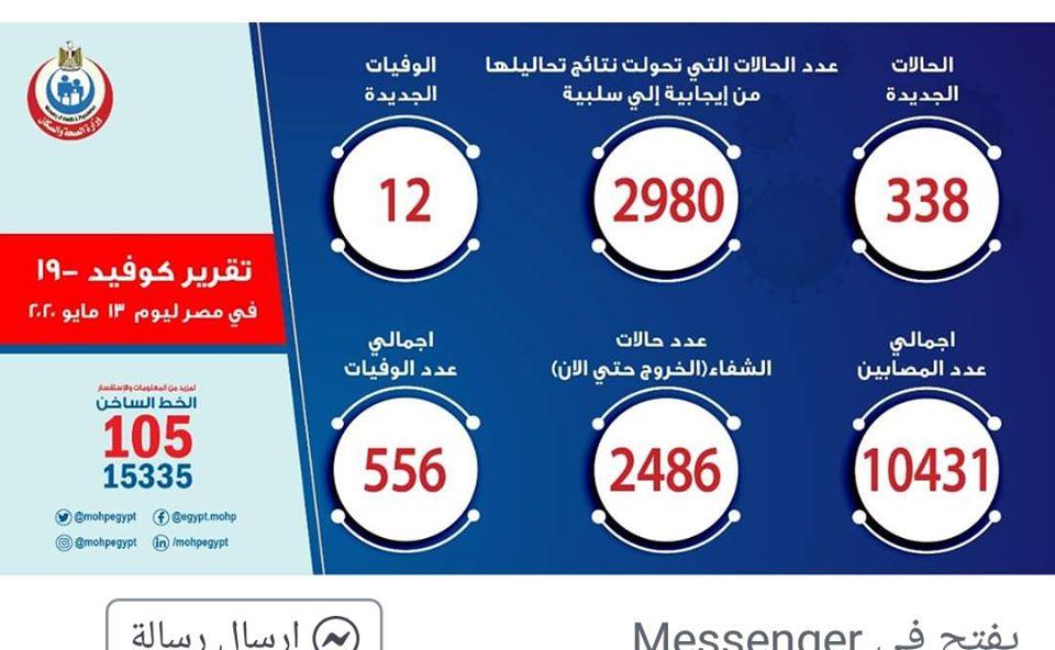 الصحة: تسجيل إصابة 338 بكورونا و12 حالة وفاة.. اليوم 7825