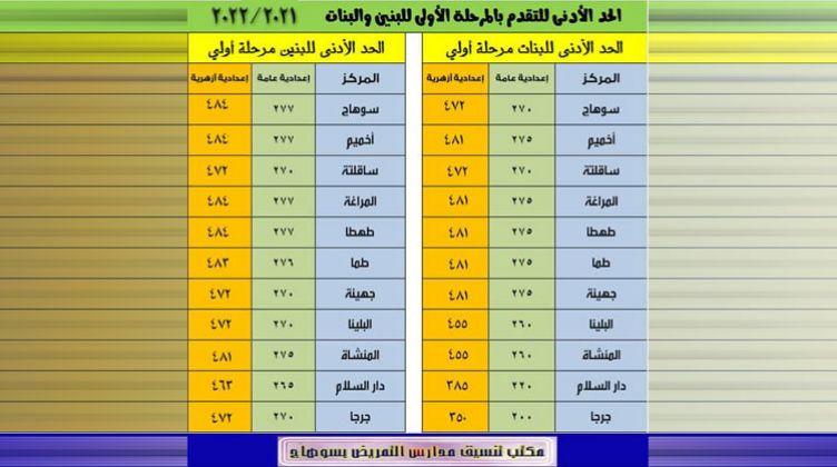 تنسيق مدارس التمريض بسوهاج 78795e10