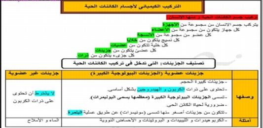 مراجعة أحياء الصف الأول الثانوي ترم أول نظام جديد.. اكثر من 400 سؤال جديد د/ أحمد مصطفي 8407