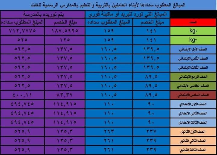 الرسوم الدراسية الخاصة بالمدارس الرسمية للغات لابناء العاملين بالتربية والتعليم 8648