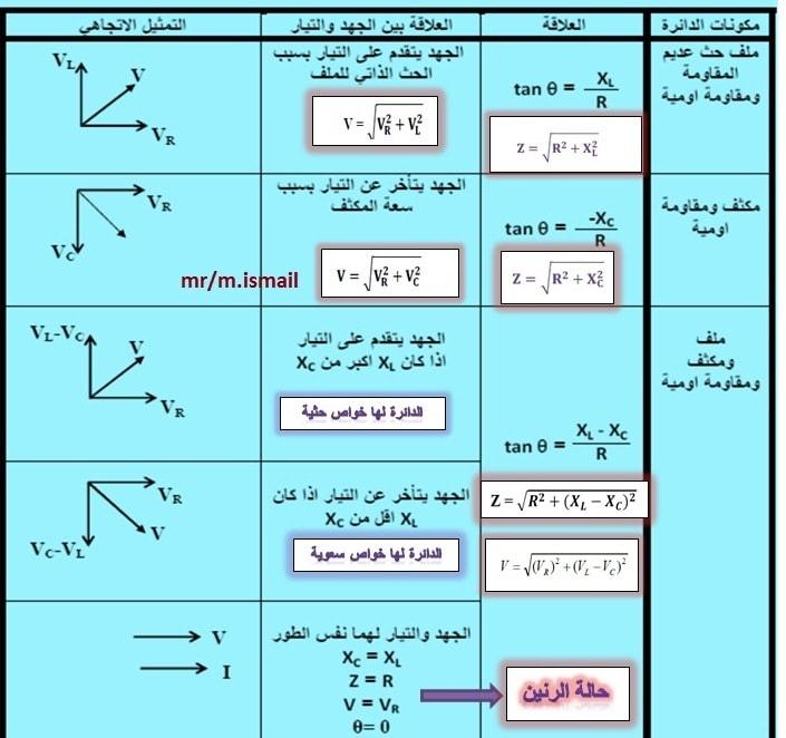 مراجعة فيزيا 3 ثانوي | تلخيص هام جدا للطلاب الفصل الرابع دوائر التيار المتردد  8687