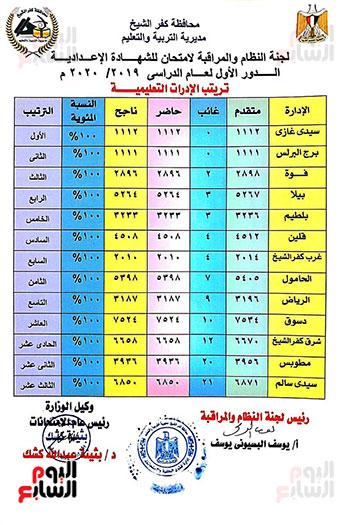 اعتماد نتيجة اعدادية كفر الشيخ بنسبة نجاح 100% 8874