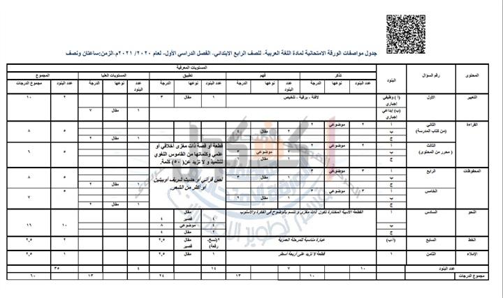 مواصفات الورقة الإمتحانية لمادة اللغة العربية للمرحلة الإبتدائية 2021 98810