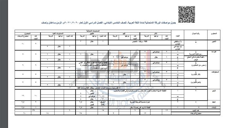 مواصفات الورقة الإمتحانية لمادة اللغة العربية للمرحلة الإبتدائية 2021 98911