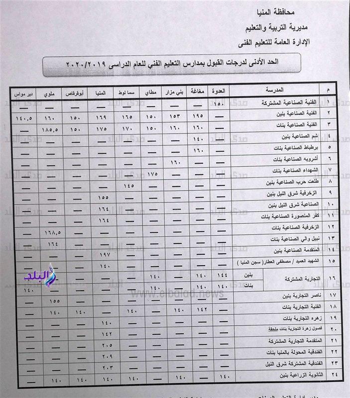 """اعتماد تنسيق القبول بالصف الأول الثانوي العام والفني بمحافظة المنيا """"مستند"""" 9935"""
