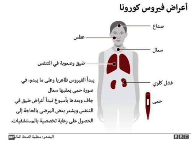"""استشاري قلب وأوعية دموية"""" يكشف طريقة علاج فيروس كورونا عن طريق 7 خطوات هامة _1106510"""