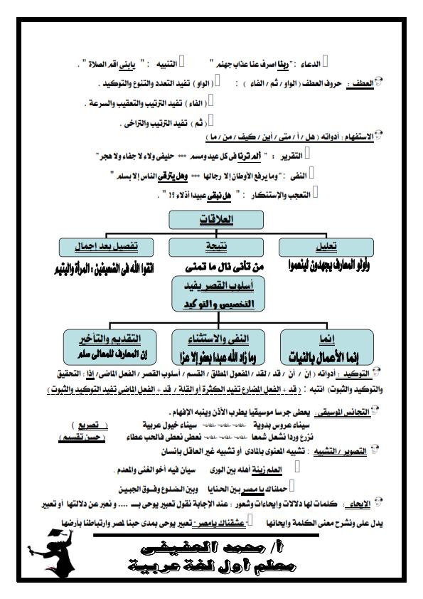 الكبسولة الذكية لفهم المواطن الجمالية في اللغة العربية فى ورقتين أ/ محمد العفيفي Aaoaaa10