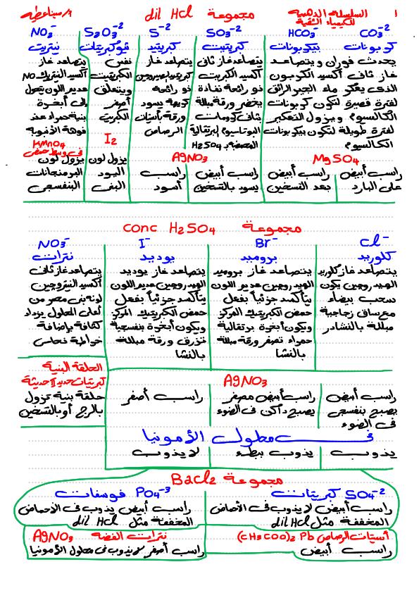 ملخص الكيمياء التحليلية للصف الثالث الثانوي مستر/ مينا عطية Aay-aa10