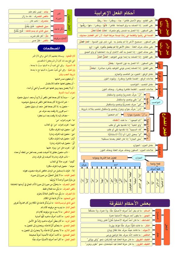 ملخص قواعد النحو لكل المراحل... ملخص مختصر ورائع في 5 ورقات فقط Aay_ai10