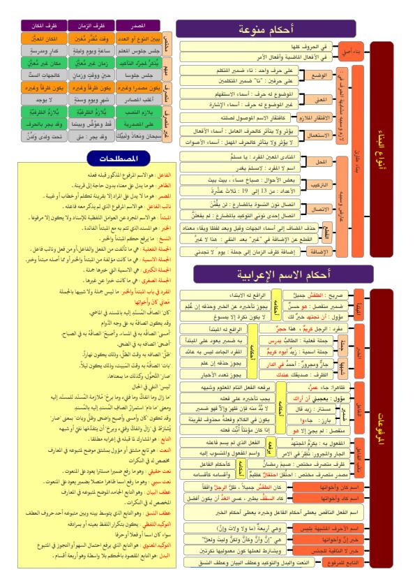 ملخص قواعد النحو لكل المراحل... ملخص مختصر ورائع في 5 ورقات فقط Aay_ai11