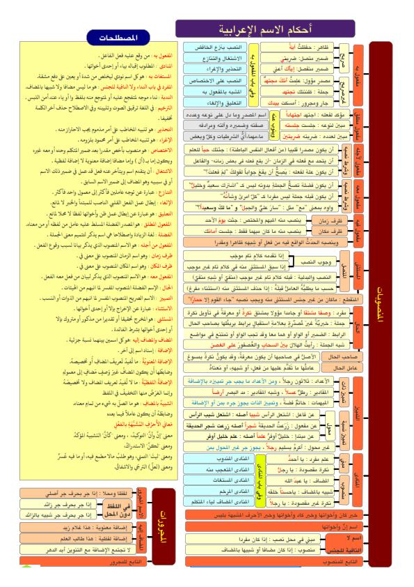 ملخص قواعد النحو لكل المراحل... ملخص مختصر ورائع في 5 ورقات فقط Aay_ai12