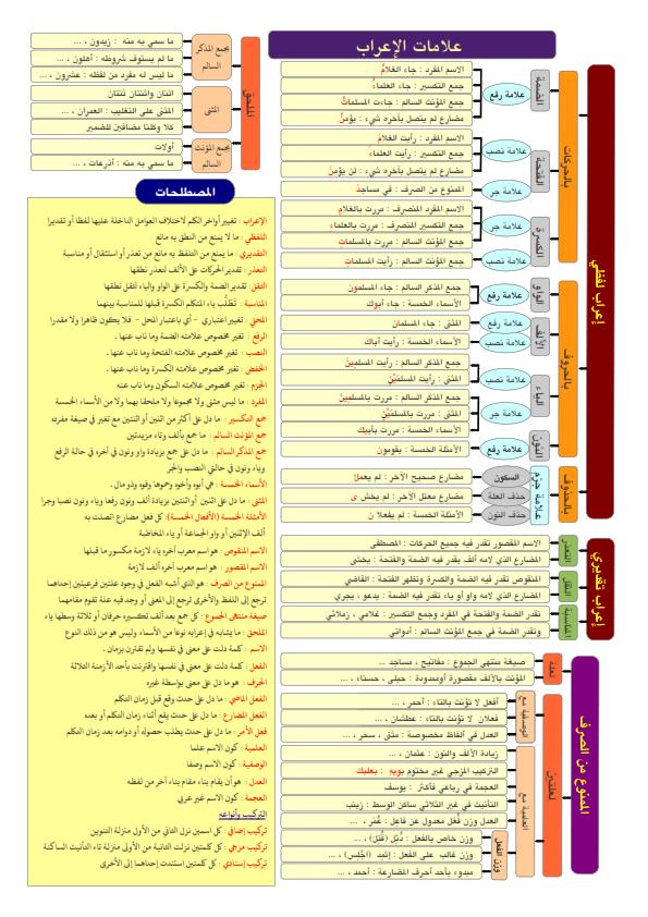 ملخص قواعد النحو لكل المراحل... ملخص مختصر ورائع في 5 ورقات فقط Aay_ai13