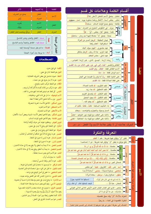 ملخص قواعد النحو لكل المراحل... ملخص مختصر ورائع في 5 ورقات فقط Aay_ai14