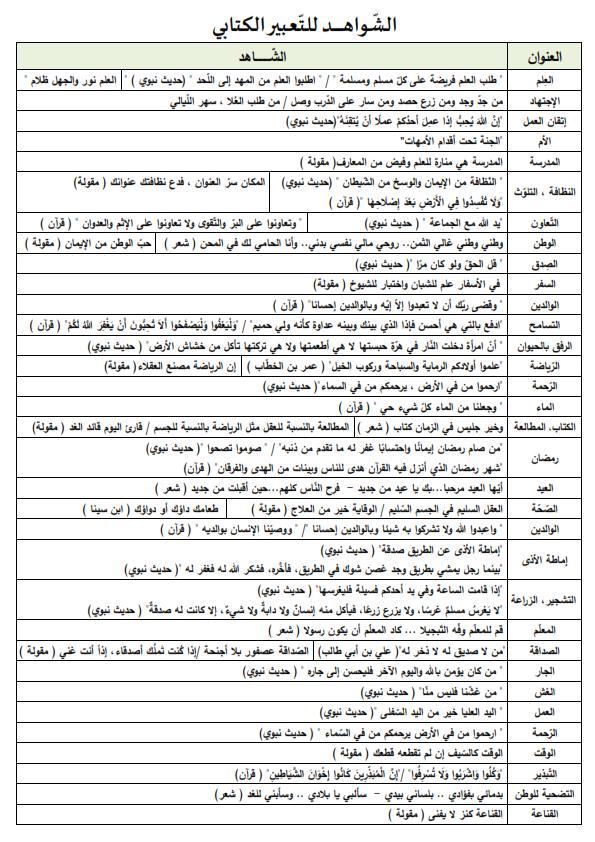 أهم الشواهد المطلوبة في كتابة اى موضوع تعبير  Aiaaaa10