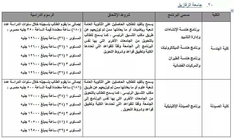 مصروفات الجامعات الحكومية للعام الدراسي 2020 / 2021 Aiao-y10