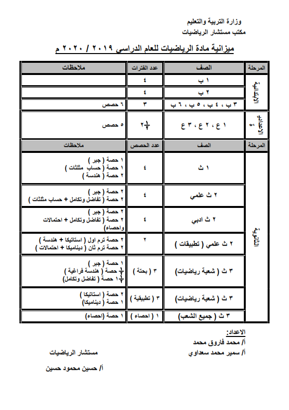 موازنة حصص الرياضيات لجميع المراحل (ابتدائي - اعدادي - ثانوي) للعام الدراسي 2020 Aoaoo_10